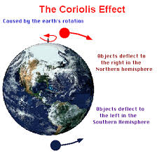 what is the coriolis effect for kids. for the psychophysical perception effect, see coriolis effect (perception). what is kids f