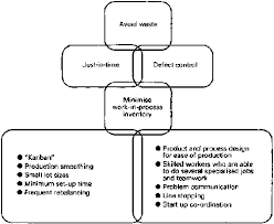 Work Simplification Process Charts And Flow Diagrams Work Simplification