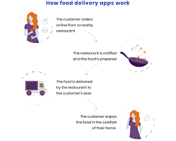 Home Delivery Process Flow Chart 4 Efficient Ways To Make Money With Food Delivery Apps