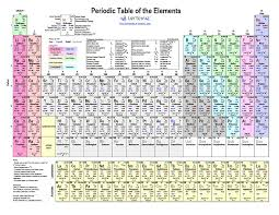 Chemistry Chart Template Free Printable Periodic Table Of Elements Color PDF From 13