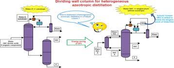 Dividing Wall Columns For Heterogeneous Azeotropic