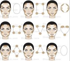 highlighting and contouring map for diffe face shapes