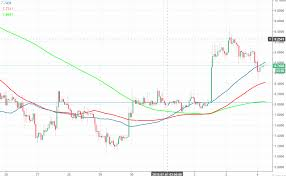 Ram Price Chart 2018 Eos Price Analysis Eos Usd Drifts Lower Amid Ram Cost