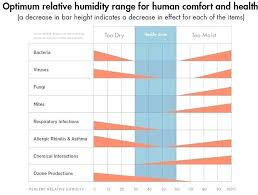Ideal Indoor Humidity Chart Normal Humidity Level Inside Home What Are Levels Indoors In