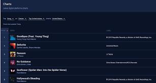 Apple Music Analytics Playlists Itunes Charts Soundcharts