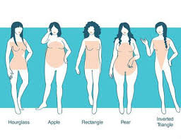 Female Body Types Chart The Advanced Guide To Dressing For Your Body Type What