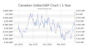 Cad To Gbp Chart 11 24 Cad To Gbp Exchange Rate Live 6 58 Gbp Canadian