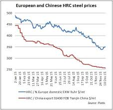 Hrc Steel Price Chart If Youre A Steelmaker Its All About China Baby Platts