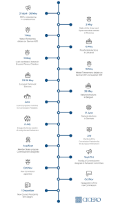 Picture Timeline Timeline European Elections 2019