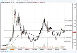 0x Price Analysis Can Zrx Break Out Of Its 2 Week Narrow
