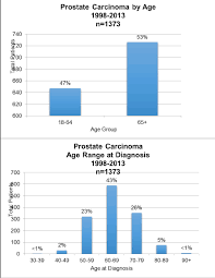 Cancer Risk By Age Chart 2015 Outcome Study Prostate Cancer Mu Health Care