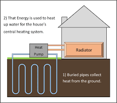 How Does A Heat Pump Heat How Do You Assess The Efficiency Of A Ground Source Heat Pump