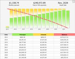 Mortgage Calculator With Amortization Table And Taxes