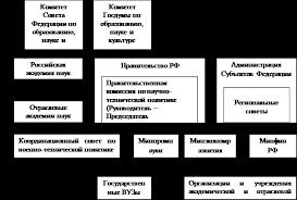 Курсовая работа Государственное регулирование инновационной  Рисунок 2 Структура механизма государственного регулирования инновационных процессов в Российской Федерации