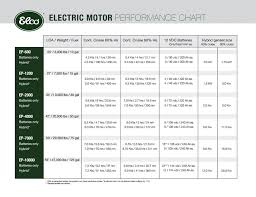 ponents electric motor performance chart