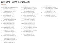 Syracuse Football Orange Release Week 5 Depth Chart Vs
