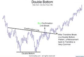 Dow Mini Futures Chart Double Bottom Chart Pattern