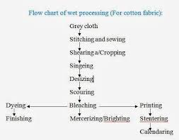 Flow Chart Of Cotton To Fabric Flow Chart Of Wet Processing For Cotton And Blended Fabric