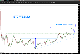 Intel 10 Year Stock Chart Intel Stock Intc Should Investors Buy This Pullback