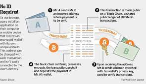 The multisig verification process described above requires that signatures in the signature script be provided in the bitcoin transactions are broadcast between peers in a serialized byte format, called raw format. Pulling The Blockchain Apart The Transaction Life Cycle By Edzo Botjes Itnext