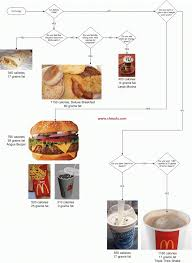 Mcdonalds Breakfast Menu Calories Chart Mcdonalds Flow Chart Of Calories