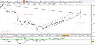 Xauusd Gold Price Technical Forecast