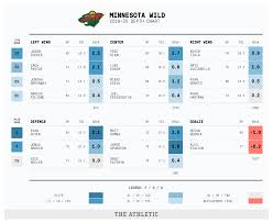 Wild Depth Chart 2019 20 Nhl Season Preview Minnesota Wild The Athletic