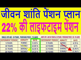 Lic Jeevan Shanti Chart Lic Jeevan Shanti High Return Pension Policy Table 850