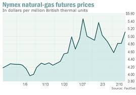 Natural Gas Price Swings Are Off The Charts Marketwatch