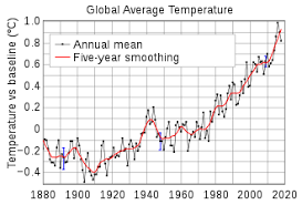 Global Warming Chart Images Global Warming Wikipedia