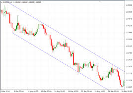 Amarstock Chart How To Identify And Draw Support And Resistance Levels On