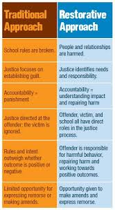 best school discipline ideas middle school restorative justice circles are used to help prevent harm and conflict by helping to build a sense of belonging safety and social responsibility in the
