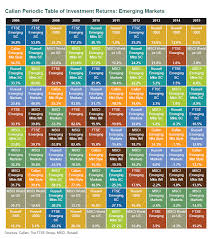 Callan Periodic Table Of Investment Returns Emerging