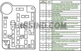 ford mustang fuse box diagram 29 wiring diagram images wiring 1994 1995 mustang dash fuse diagram 1994 1995 ford mustang fuse relay panel diagram ford