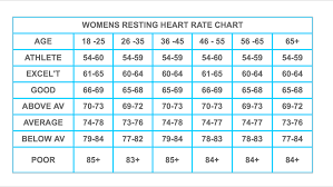 Heart Beats Per Minute Chart Resting Heart Rate 43 Lorn Pearson Trains