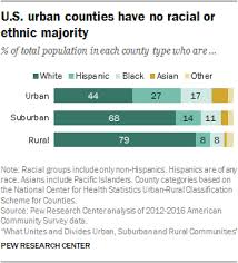 Urban Suburban Rural U S Urban Counties Have No Racial Or Ethnic Majority Pew Research
