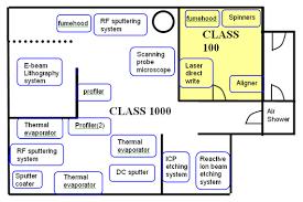 FacilitiesClass 100 Clean Room Design