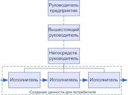Реферат Линейно штабная организационная структура фирмы сущность  Линейная организационная структура