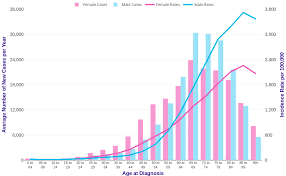 Breast Cancer Growth Rate Chart Cancer Incidence By Age Cancer Research Uk