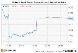 Linkedin Stock Still Might Be The Best Buy In Tech The