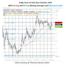 Acb Chart Acb Stock Our Aurora Cannabis Stock Prediction In 2019 Buy