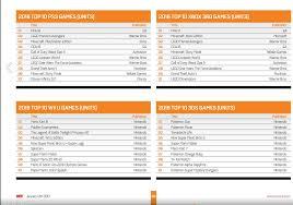 Chart Track Gfk Chart Track Uk Yearly Chart 2016 Neogaf