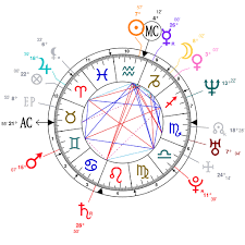 Astrology And Natal Chart Of Rick Ross Rapper Born On
