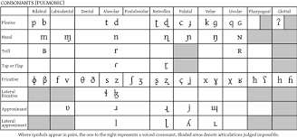 55 Clean Ipa Phonetic Chart