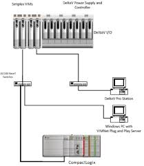 deltav integration allen bradley compactlogix using odva compactlogix architecture