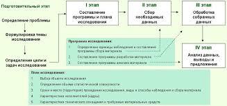 Организация статистического исследования Этапы статистического исследования