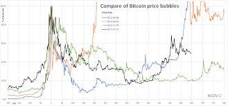 Tulip Chart Bitcoin Chart Ai Bitcoin