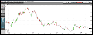 Sugar Commodity Price Chart Is Sugar Heading For Another Test Of The 2018 Low