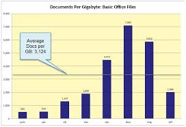 How Many Documents In A Gigabyte An Updated Answer To That