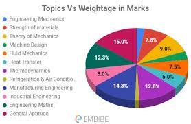 Gate Syllabus For Mechanical Engineering 2020 Section Wise